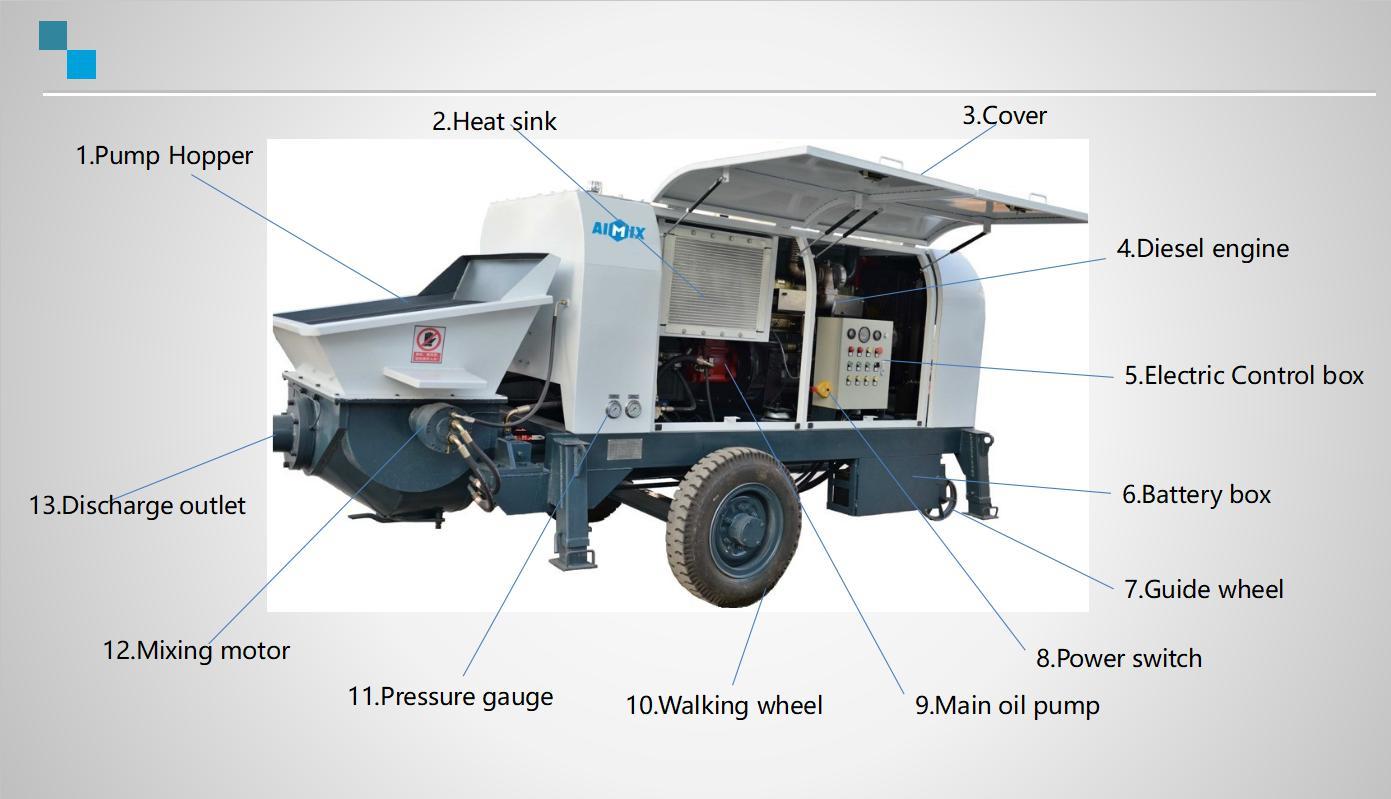 Components of AIMIX Portable Pump
