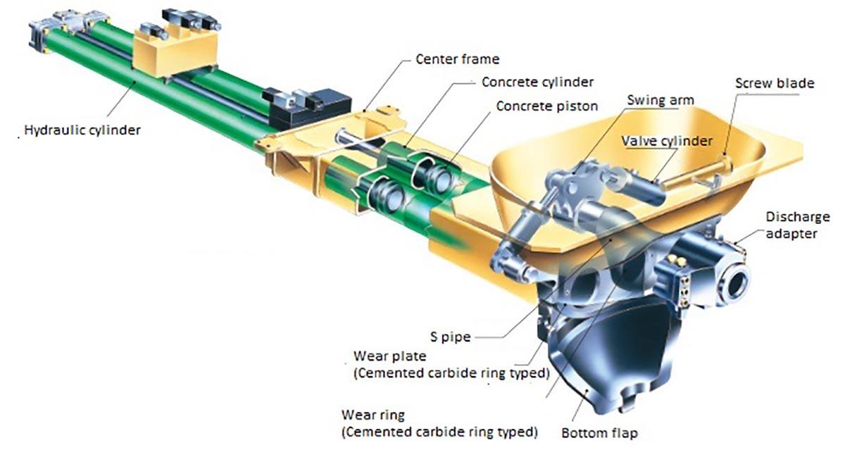 Concrete Pumping System