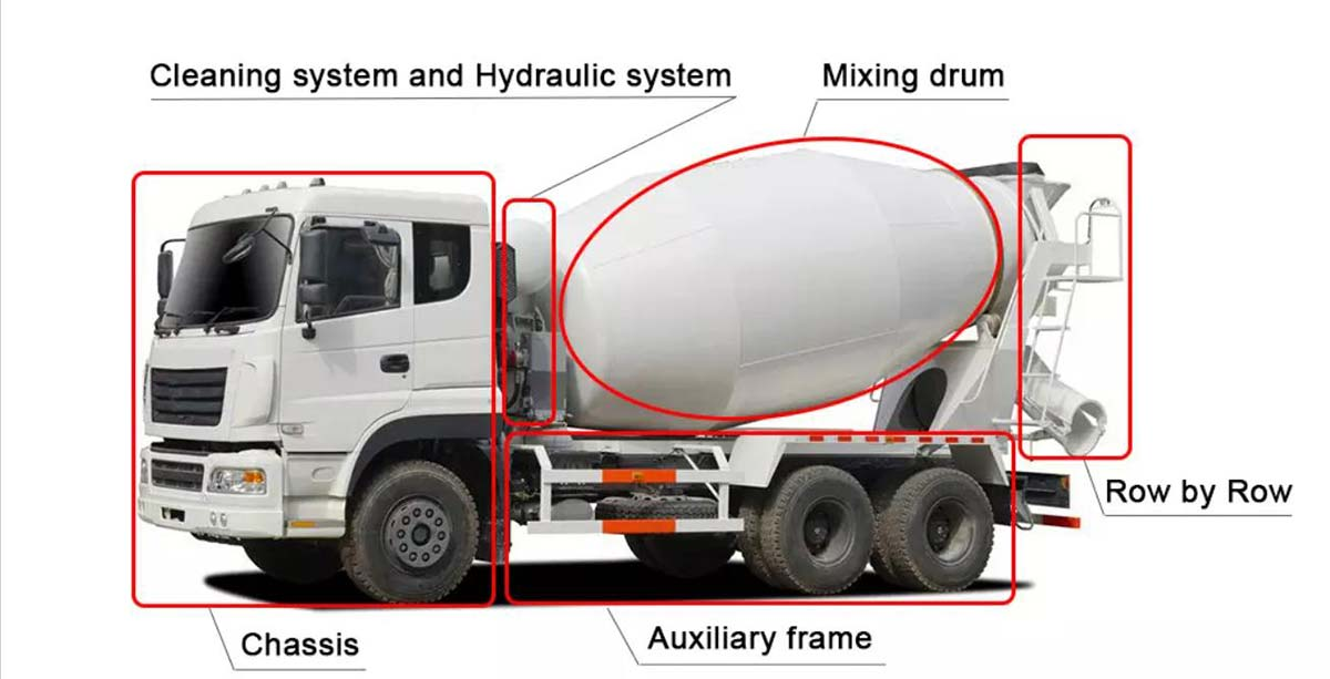 Truck Mounted Concrete Mixer's Systems
